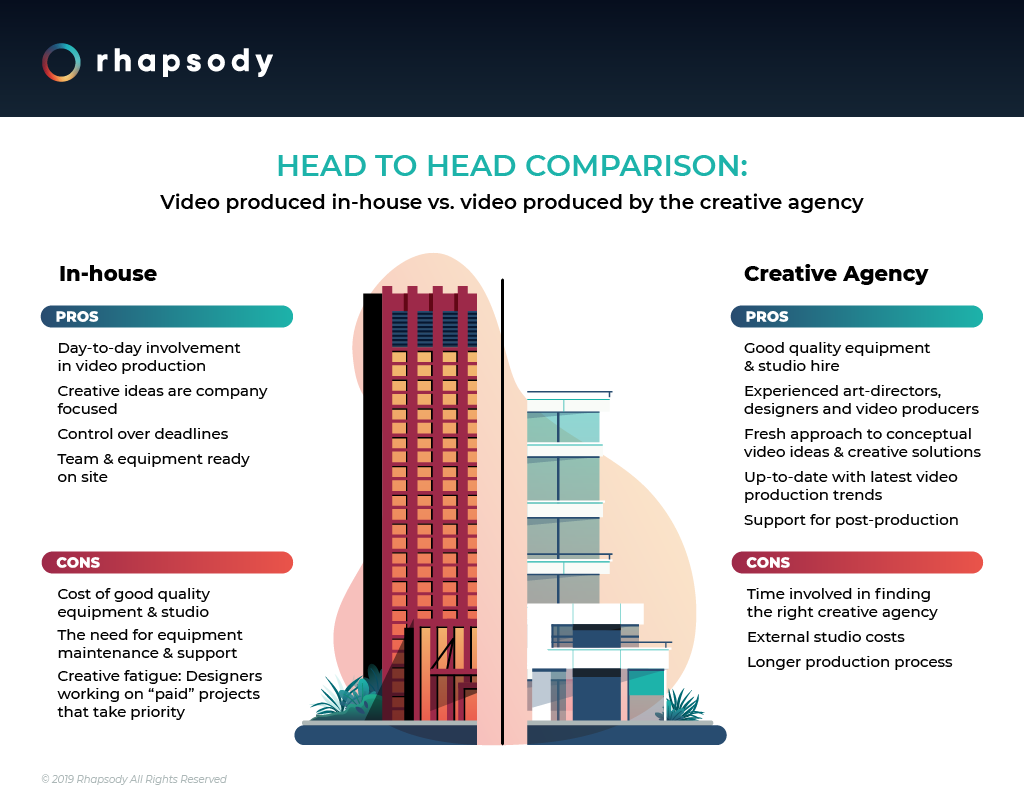 Video produced in-house vs video produced by the creative agency infographic